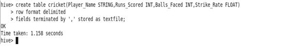 Hive commands in Hadoop