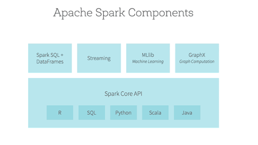 Components of Apache Spark