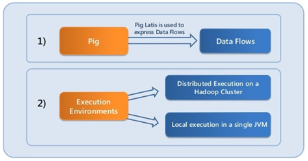 Hadoop Pig Introduction