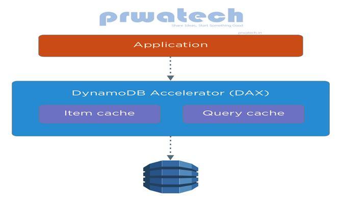 DynamoDB Core Components