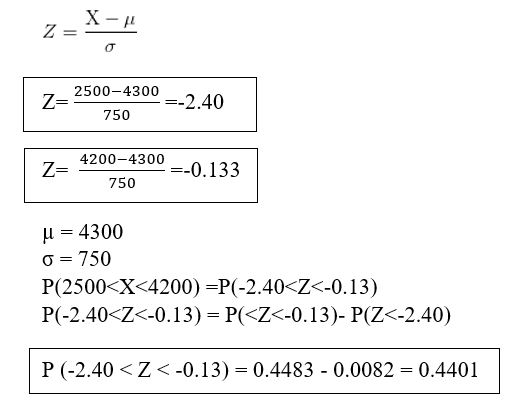 standard normal distribution formula with examples