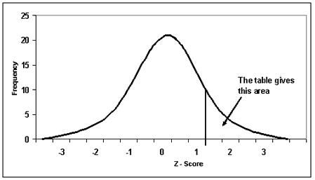 z score tutorial