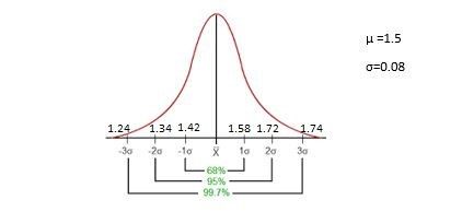 empirical rule example in statistics