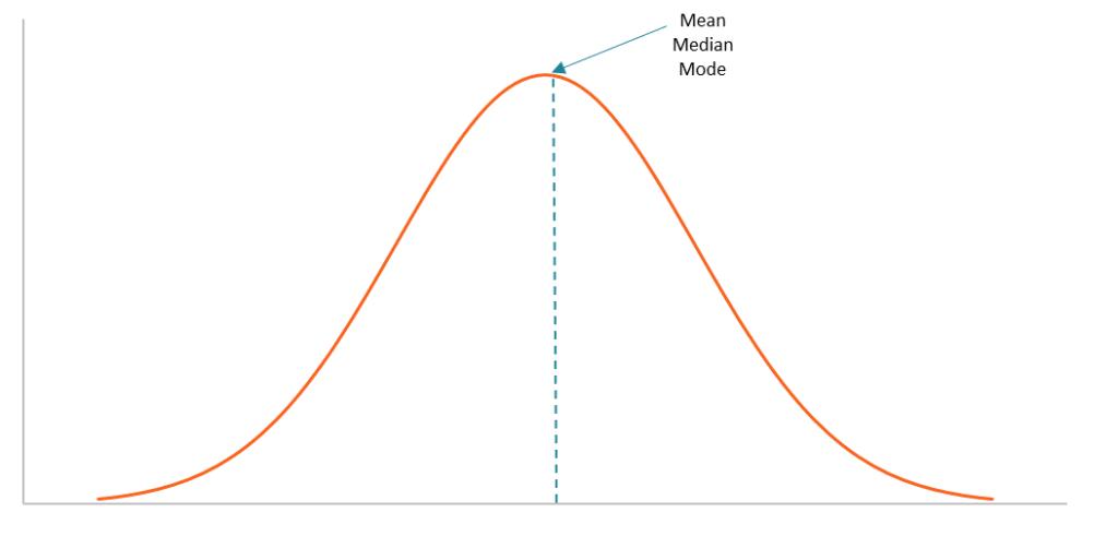 measures of central tendency tutorial