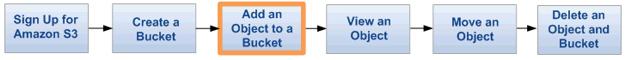 Setting Up Amazon Simple Storage Service (S3)