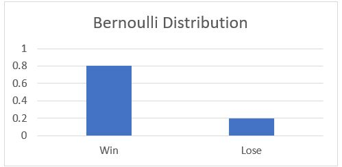 Mean and variance of Bernoulli distribution tutorial