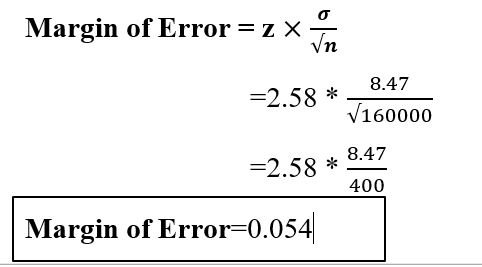 margin of error example