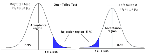 one tailed test tutorial