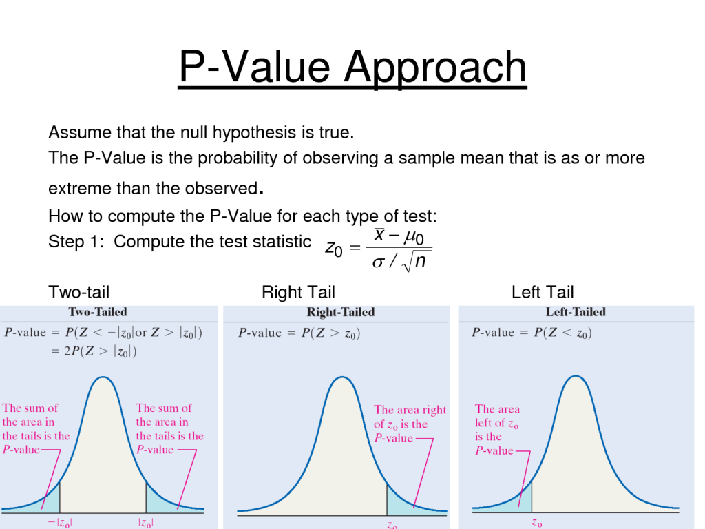 Hypothesis testing with P value