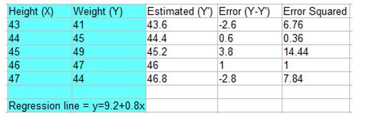 mean square error example