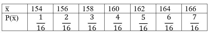 Sampling distribution of the sample mean examples