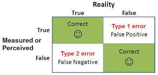 Type 1 error and Type 2 error tutorial