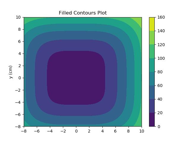 Data Visualization With MatPlotLib