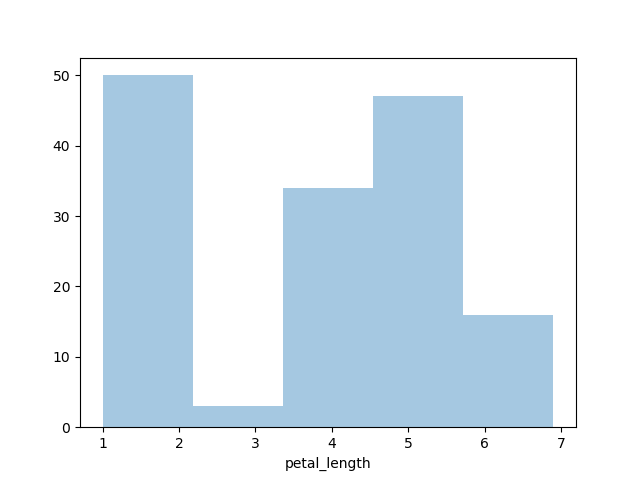 Seaborn Library for Data Visualization in Python