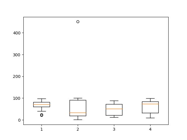 MatPlotLib Data Visualization