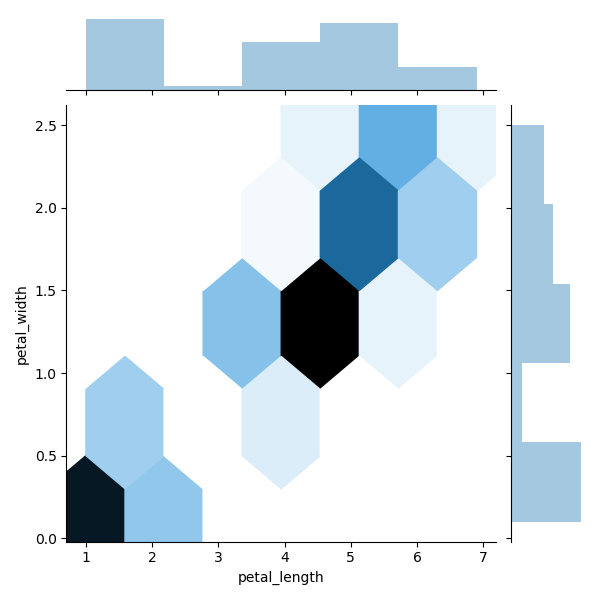 Python Seaborn Tutorial