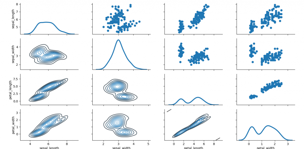 seaborn data visualization library in python
