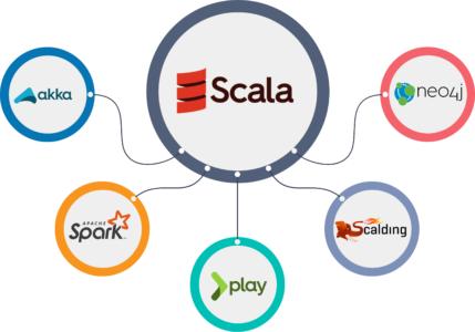 Frameworks in scala