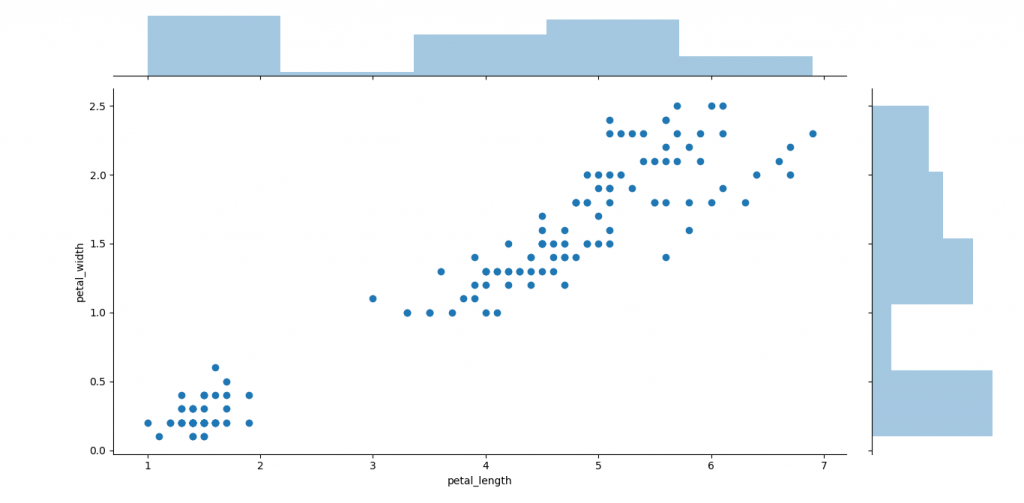 Seaborn-Data Visualising library in python with MatPlotLib