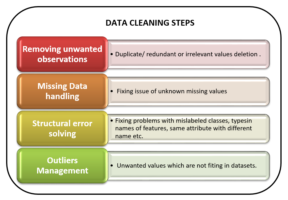 machine learning approach to data cleaning