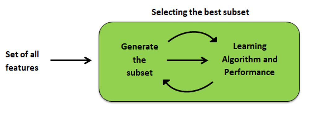 Feature Selection Method - Embedded Method