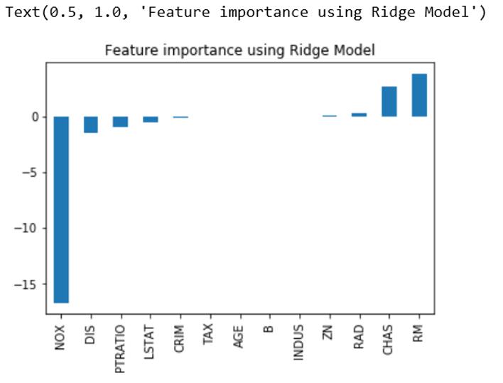 Embedded Method - Ridge Model