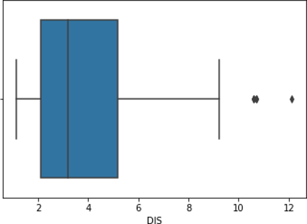 Outliers in Machine Learning - Box Plot