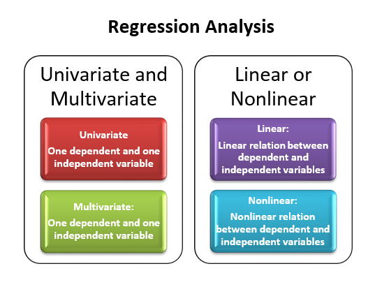 Classification of Regression Analysis