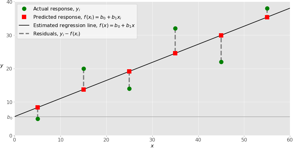simpler linear regression example
