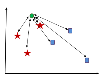 k-nearest neighbors Algorithm Tutorial