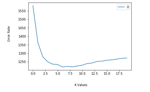 How to decide K value?