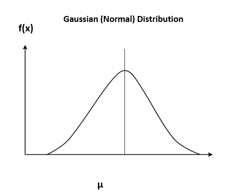 Gaussian Naive Bayes classifier