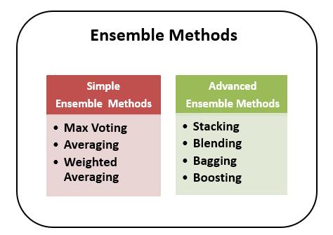 Types of Ensemble Methods