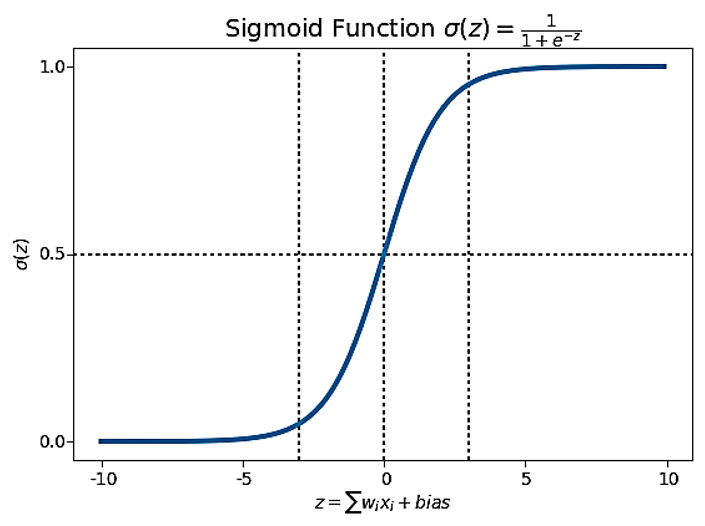 Logistic Function in Machine Learning