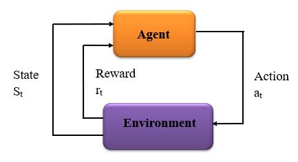 Framing Reinforcement Learning