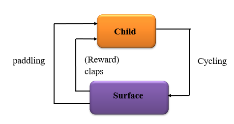 Example of Reinforcement Learning