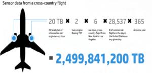 Big Data airline analytics