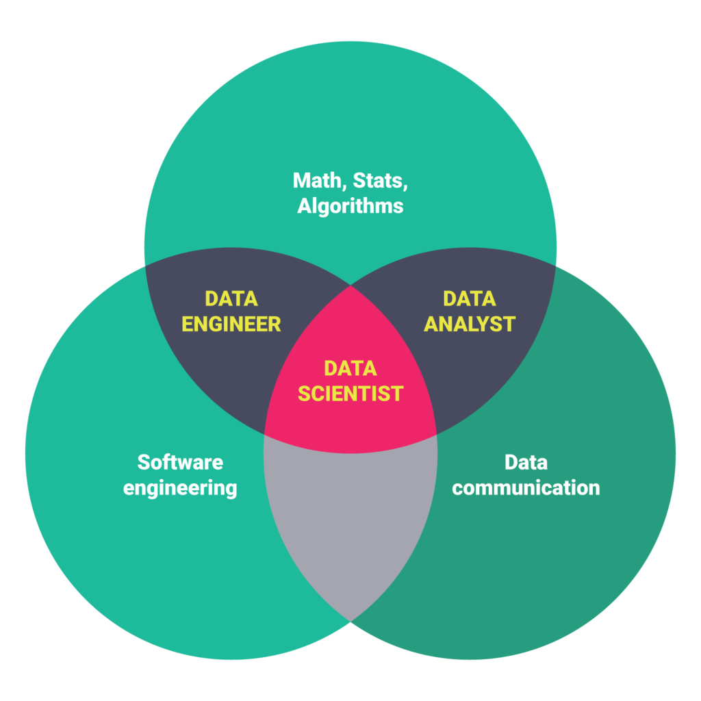 Data scientist training in bangalore