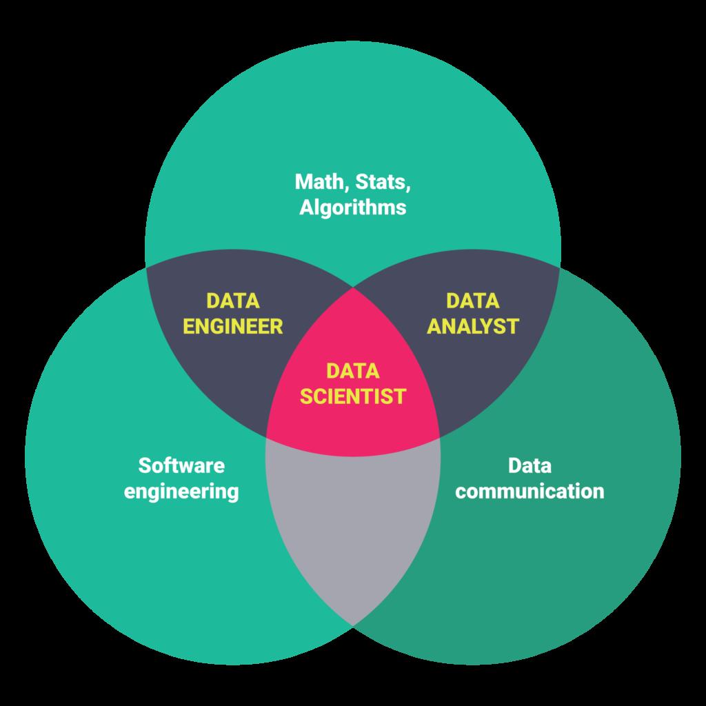 Data scientist training in bangalore