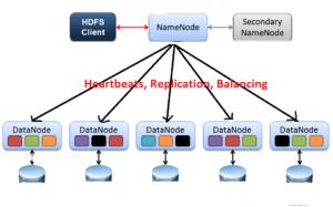 hadoop learning